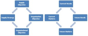 Prcurment Objectives and  Needs